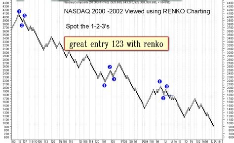 123 pattern v6 download 123 with renko chart forex strategies forex resources
