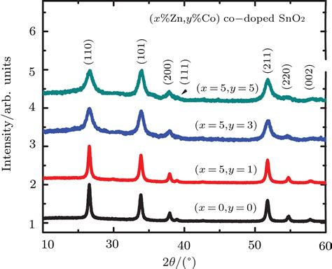 xrd pattern solid solution dielectric and magnetic properties of zn co co doped