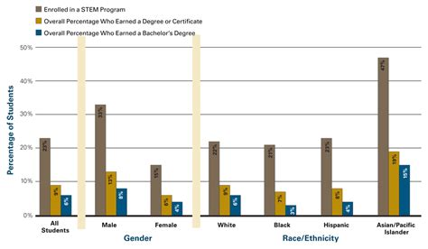 Demographics Of Tech Mba Program by Students In Stem Fields By Gender And Race Ethnicity