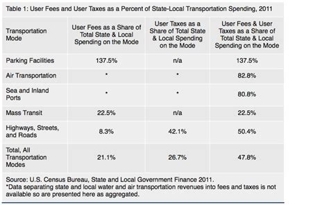 gasoline taxes and tolls pay for only a third of state gas taxes and user fees pay for only half of state and