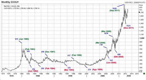 detiknews harga emas ariston 187 harga emas selalu naik