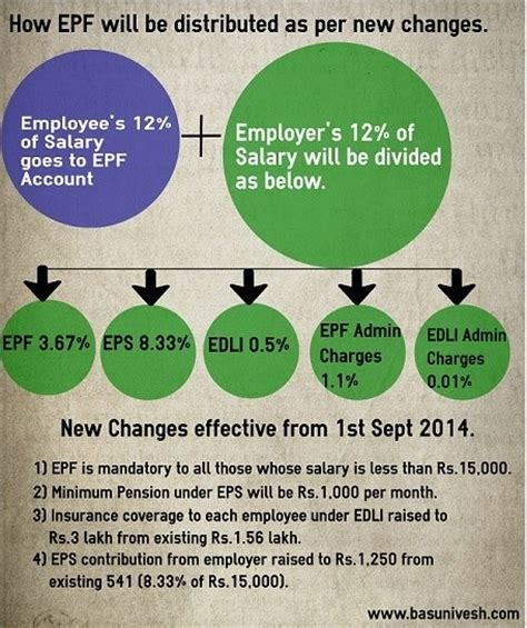 epf employers contribution rate increase to 13 1 the complete guide to employee pension scheme eps 1995