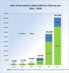 Number Of Electric Vehicles In India New Energy Vehicles In China