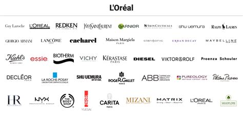 Your Brand L Oreal 7 companies own 182 brands business insider