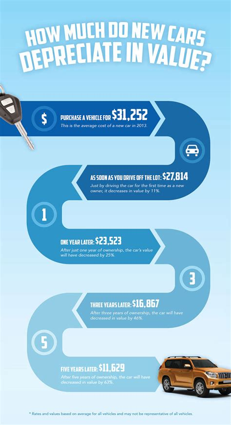 average car value car depreciation how much value you lost