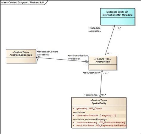 context diagram uml package detail view