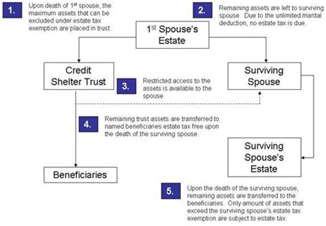 Credit Shelter Trust Funding Formula How Trusts Work