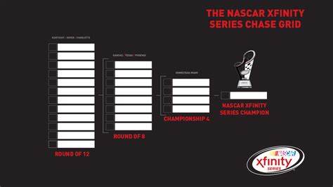 Fedex Standings Points by Xfinity Chase 101 What You Need To Know Nascar Com