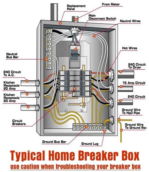 square d breaker box wiring diagram wiring diagram and