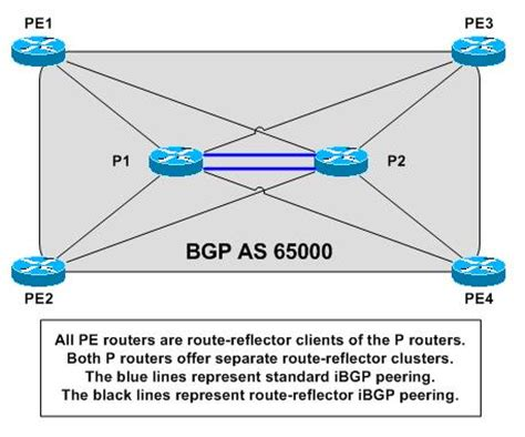 bgp number isp mpls design i with ospf and bgp complete with