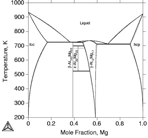 mg al phase diagram 2 comparison between the calculated al mg phase diagram