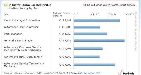 car salesman salary canada payscale