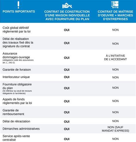 contrat de construction d une maison individuelle ccmi