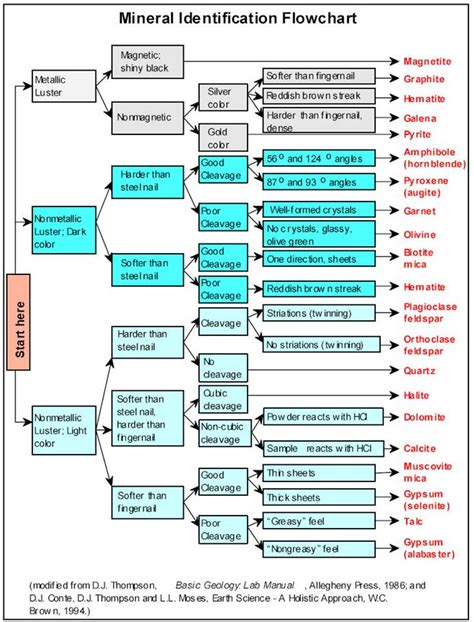 mineral identification flowchart mineral identification flowchart flowchart in word