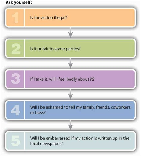 challenges of decision 2 2 the individual approach to ethics exploring business
