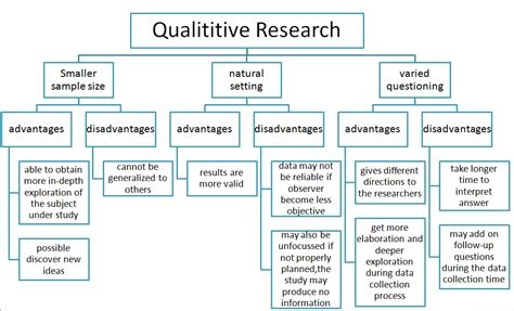 qualitative research template the bcr november 2012