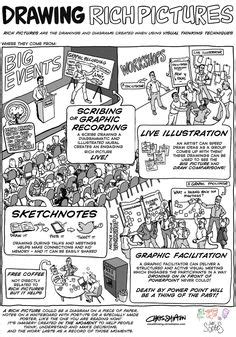 design thinking journal articles 19 sketchnote styles cheat sheet by dr makayla lewis