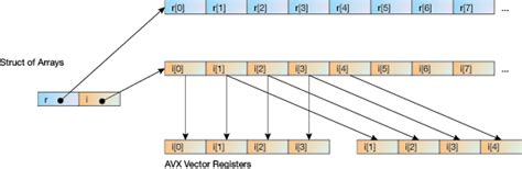 memory layout of vector libflatarray highly efficient multi dimensional arrays