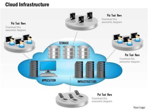 skillfully designed sales slides showing 0814 cloud