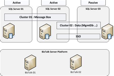 clustering in sql server 2008 with diagram migration biztalk 2009 to biztalk 2010 clustered servers