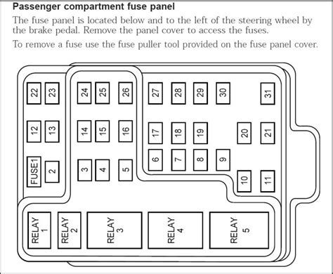 1998 ford f150 fuse box diagram fuse box and wiring diagram