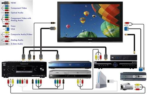 connect  blu ray player sound vision