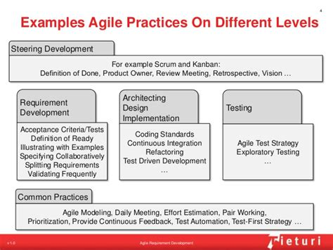 agile acceptance criteria template agile requirement development a breathtakingly