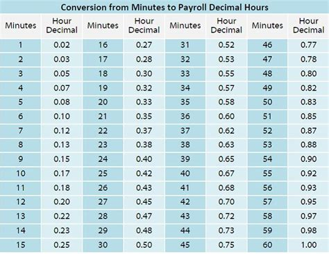 Table Hours by Chronotek Smart Time Tracking