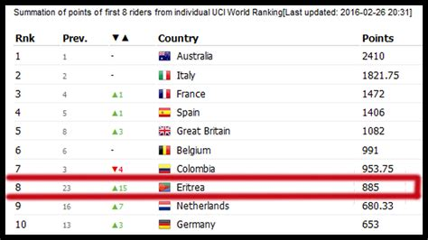 Top Mba Ranking In The World by 8th Best Cycling Nation In The World Uci Rankings 2016