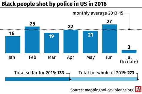 how many people died in 2016 chart of black people killed by us police in 2016 new