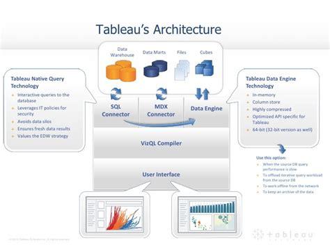tableau desktop tutorial pdf why tableau neos hr