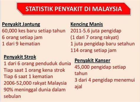 4 Di Malaysia Statistik Penyakit Di Malaysia