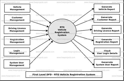 Vehicle Registration Records Rto Vehicle Registration System Dataflow Diagram