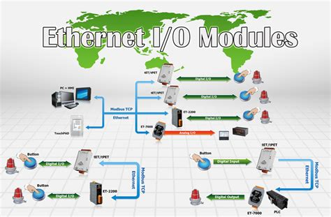 Modbus Tcp Ethernet Remote Io Module M160t Home Gt Product Gt Solutions Gt Remote I O Modules Units Gt Et
