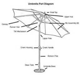 Southern Patio Umbrella Replacement Parts Offset Umbrella Parts Southern Patio Umbrella Parts Outdoor