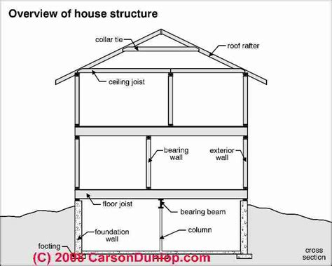 house structure parts names building structural diagnosis repairs structural