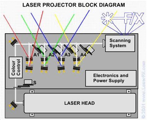 how does the lightsheer diode laser work spare bricks pink floyd webzine