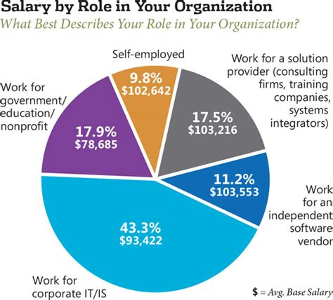 application design engineer salaries 2013 net developer salary survey visual studio magazine