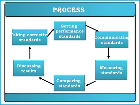 performance appraisal process flowchart performance appraisal ppt hrm