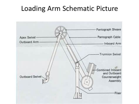 crossover design adalah construction and operation of loading arms used for lng
