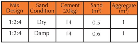 Guide to laying a concrete slab   Cockburn Cement
