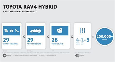 Toyota Digital Marketing Study Toyota Usa Makes 100 000 Versions Of