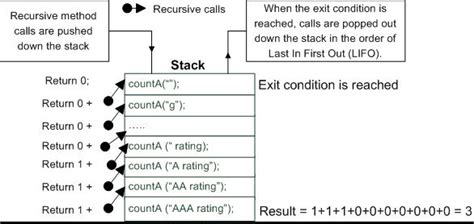 recursive pattern questions java success com 600 interview q a with diagrams code