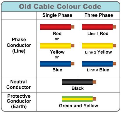 electrical wiring colours for lights australia hobbiesxstyle