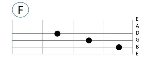 belajar kunci gitar f tutorial belajar gitar pemula beserta gambarnya jurnal