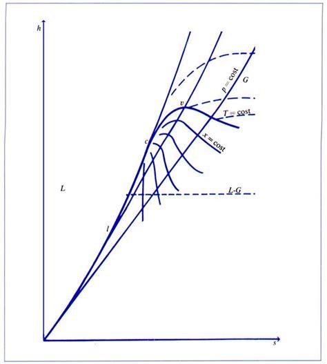 ilva il processo pu 242 diagramma mollier acqua il concetto di entropia diagramma