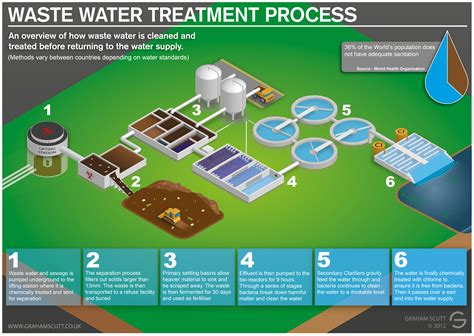 waste water and sewage treatment process visual ly