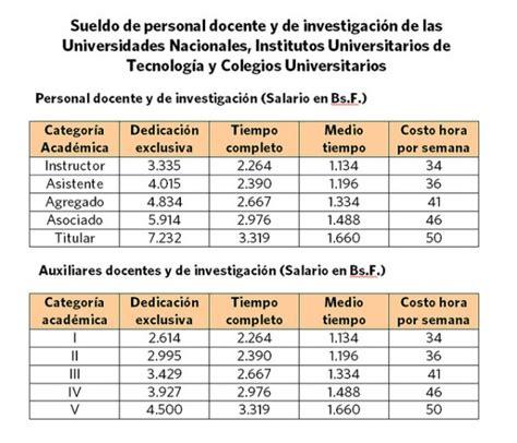tabla salarial docentes universitarios 2015 tabla de salarios docentes 2015 autos post