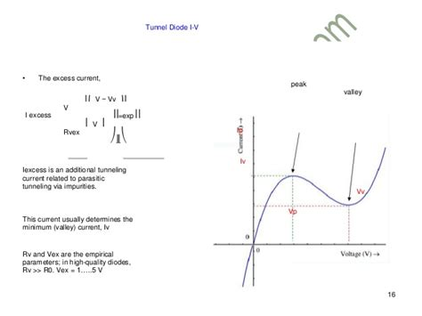tunnel diode oscillator theory tunneling diode 28 images tunnel diode ai301a 0 002a 0 18v tunnel diode esaki diode theory