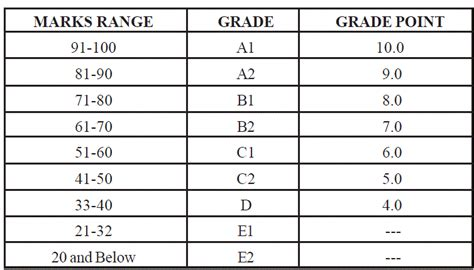 cbse grading system for class 9 and 10 for 2015 ncert